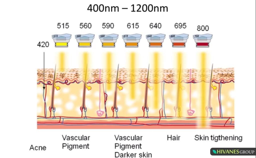 کاربرد طول موج های SHR